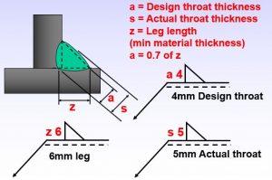 welding procedure specification wps